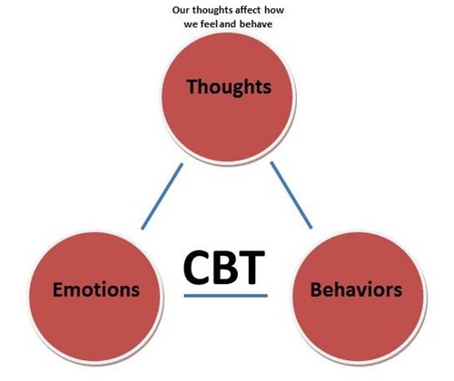 essay cbt treatment