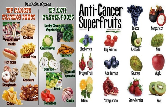 Foods For Cancer Prevention