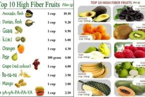 The Highest Foods In Fibers