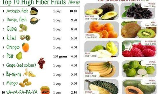 The Highest Foods In Fibers