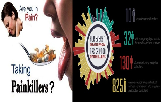 EFFECTS OF PAINKILLERS ON YOUR BODY