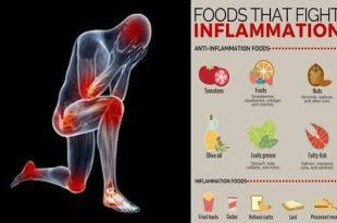 Best Inflammation Fighting Foods