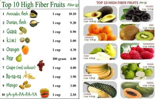 Photo of The Highest Foods In Fibers
