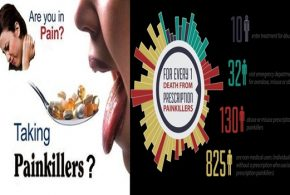 DO YOU KNOW THE EFFECTS OF PAINKILLERS ON YOUR BODY?